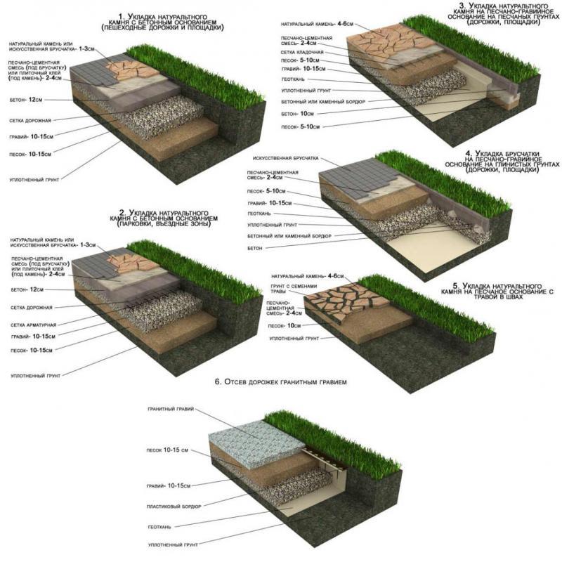 устройство пирога тротуарной плитки под разные нагрузки