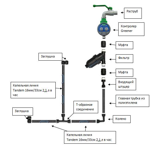 подключение полива от водопровода