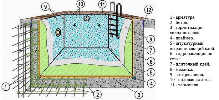 схема устройства бассейна из бетона