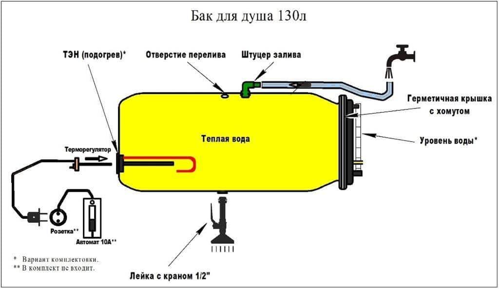 электрический нагрев воды в баке