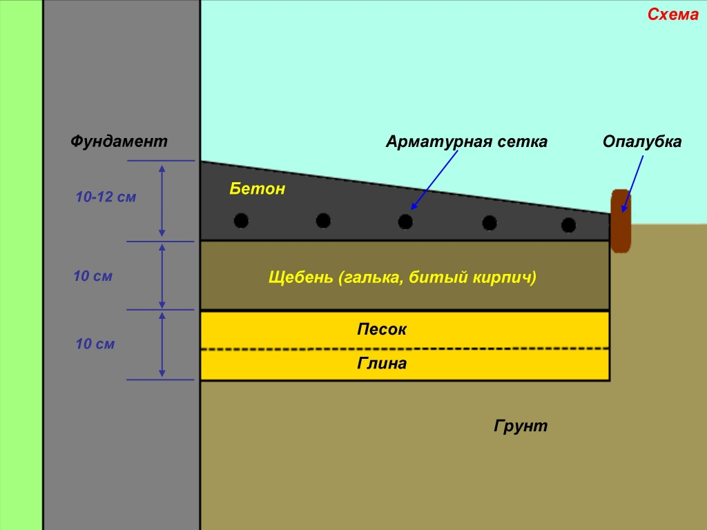 Устройство пирога бетонной отмостки