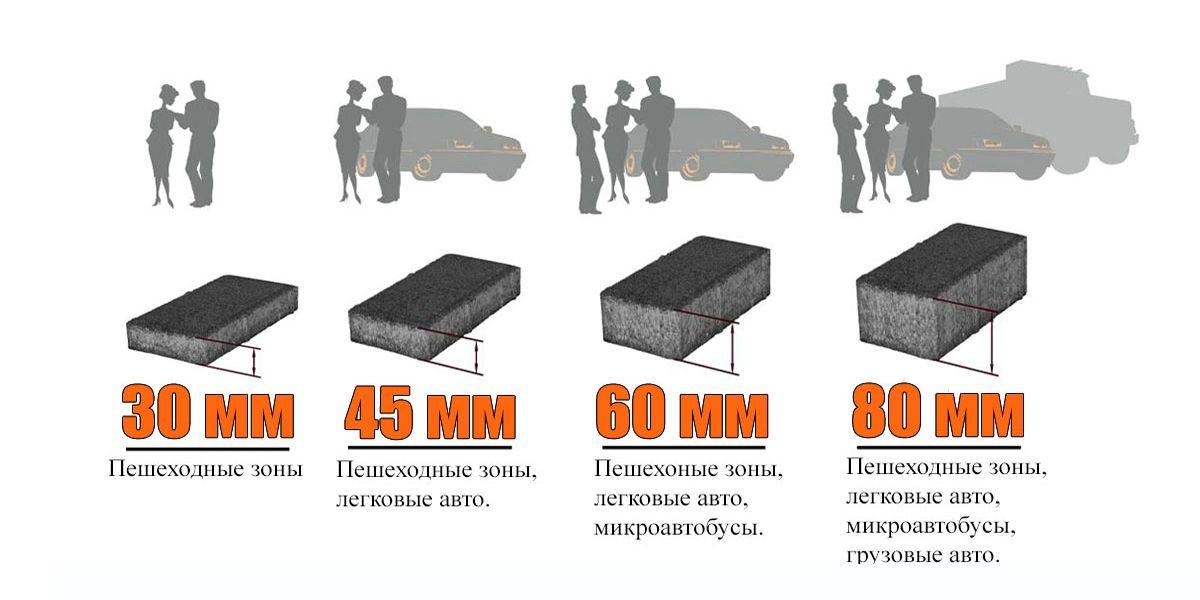 выбор толщины тротуарной плитки
