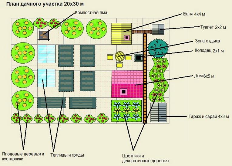 предварительный план дачного участка