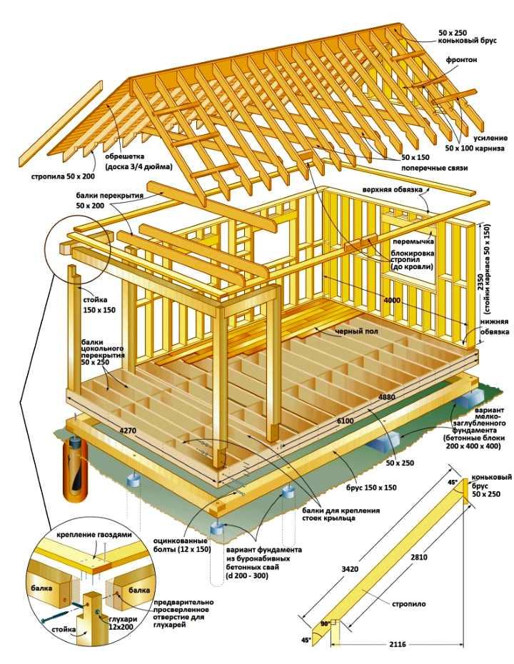 составные элементы каркасного дома