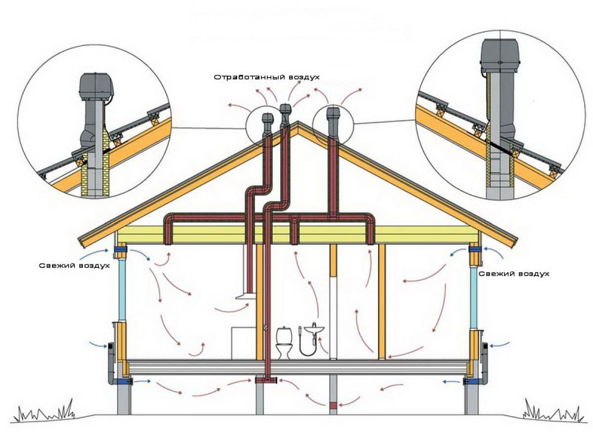 Устройство вентиляции каркасного дома