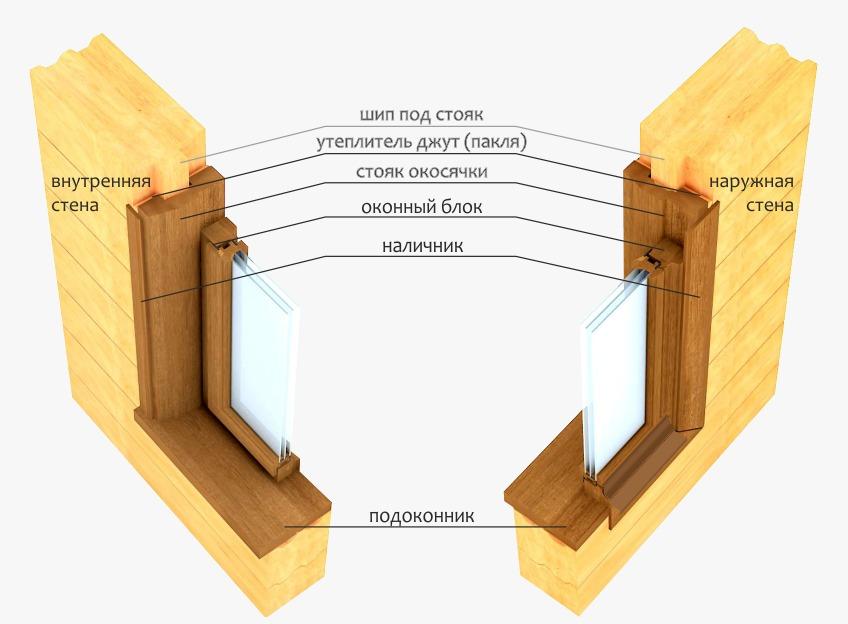 установка ПВХ окна в деревянном проеме