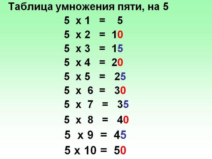 таблица умножения на 5