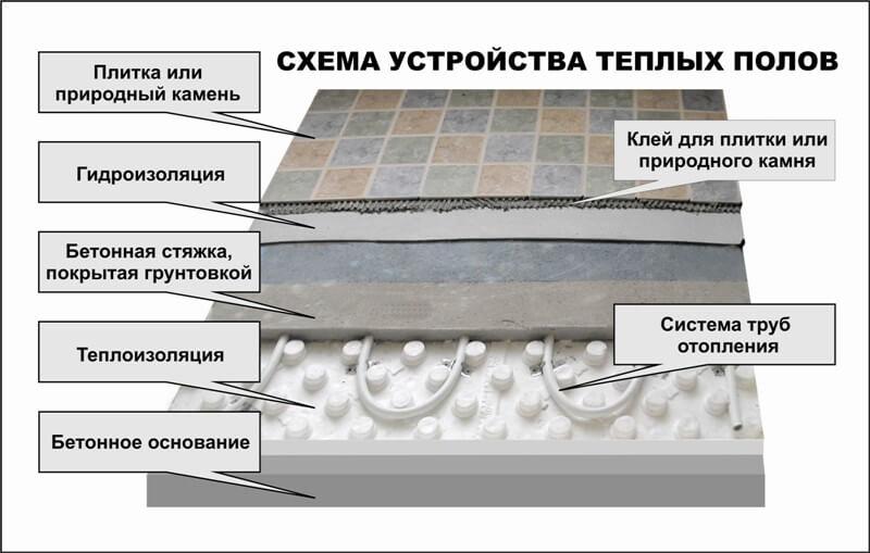 укладка плитки на водяной теплый пол