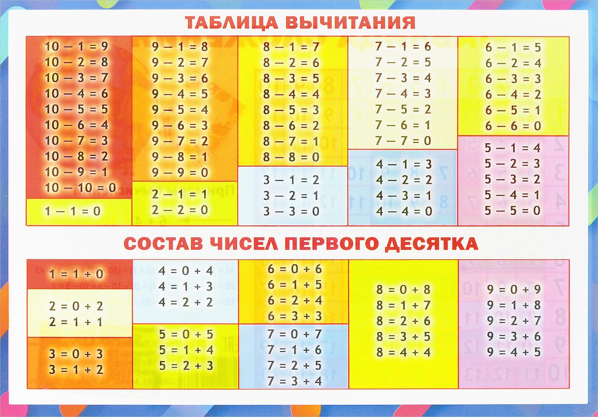 таблица вычитания
