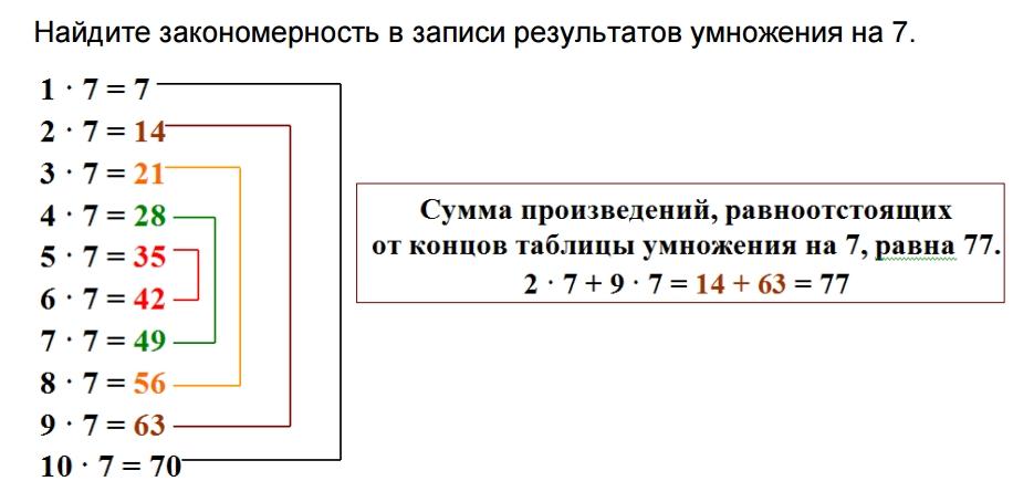 Закономерности в таблице умножения