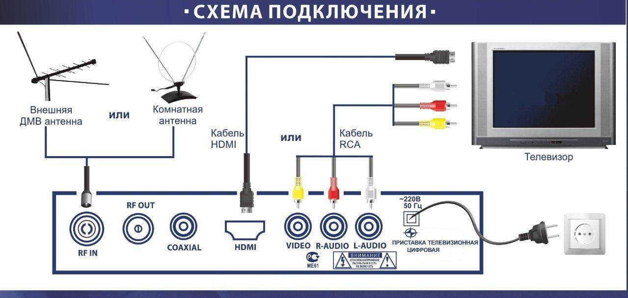 Установка антенны и подключение приставки