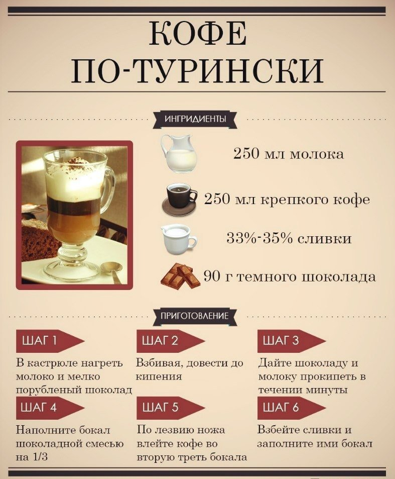 кофе по турински
