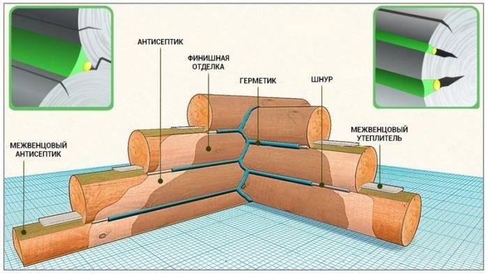 Герметизация бревенчатого дома: заделка трещин и межвенцовых стыков