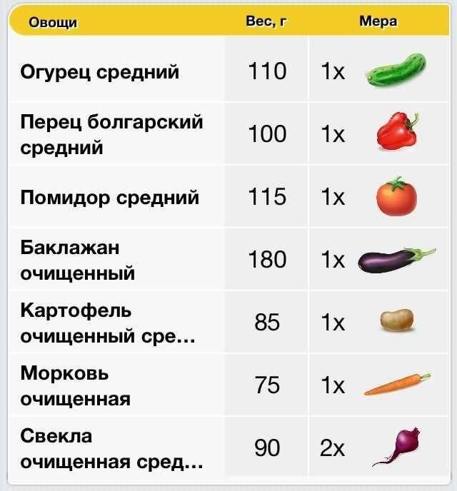 сколько весят овощи