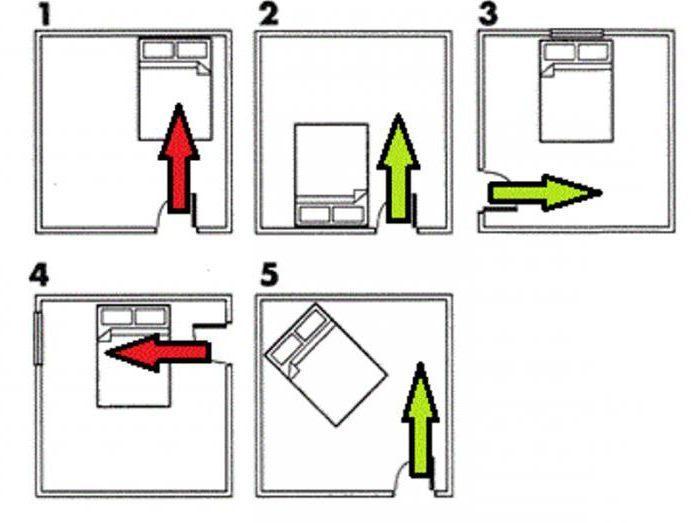как расположить кровать в комнате