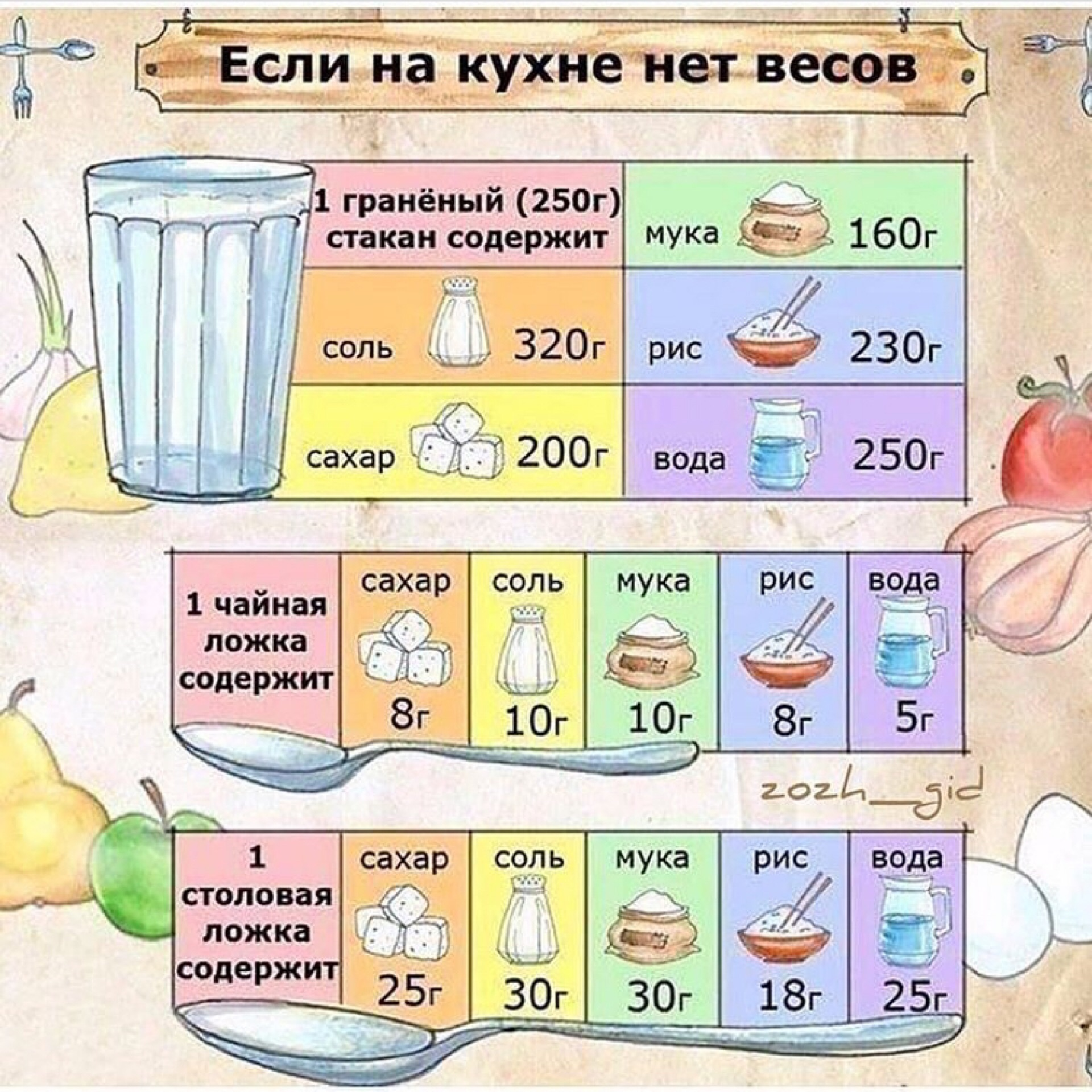 Сколько грамм продуктов в стакане