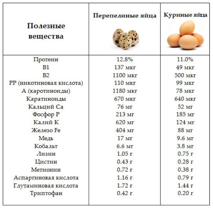 Калорийность куриных и перепелиных яиц