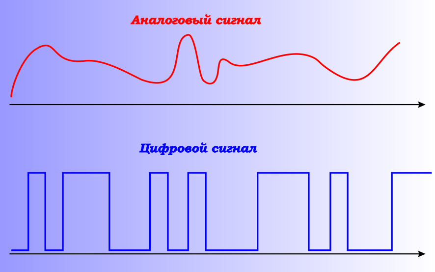 отличие цифрового и аналогового сигнала