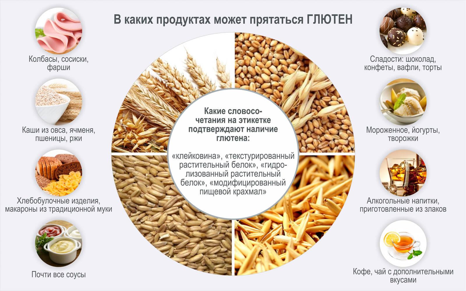 глютеновые продукты