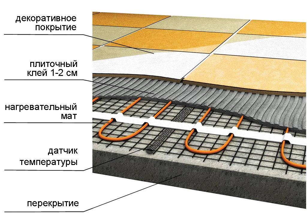 укладка плитки на электрический теплый пол