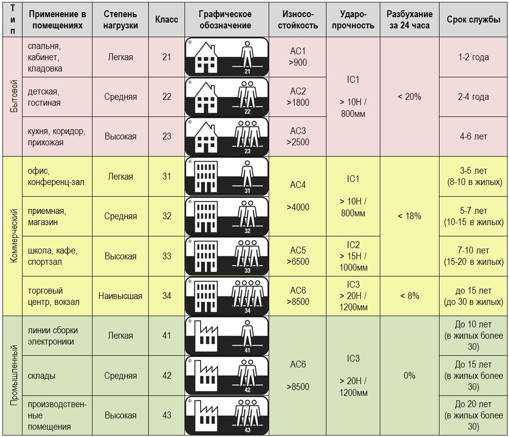 Классы ламината