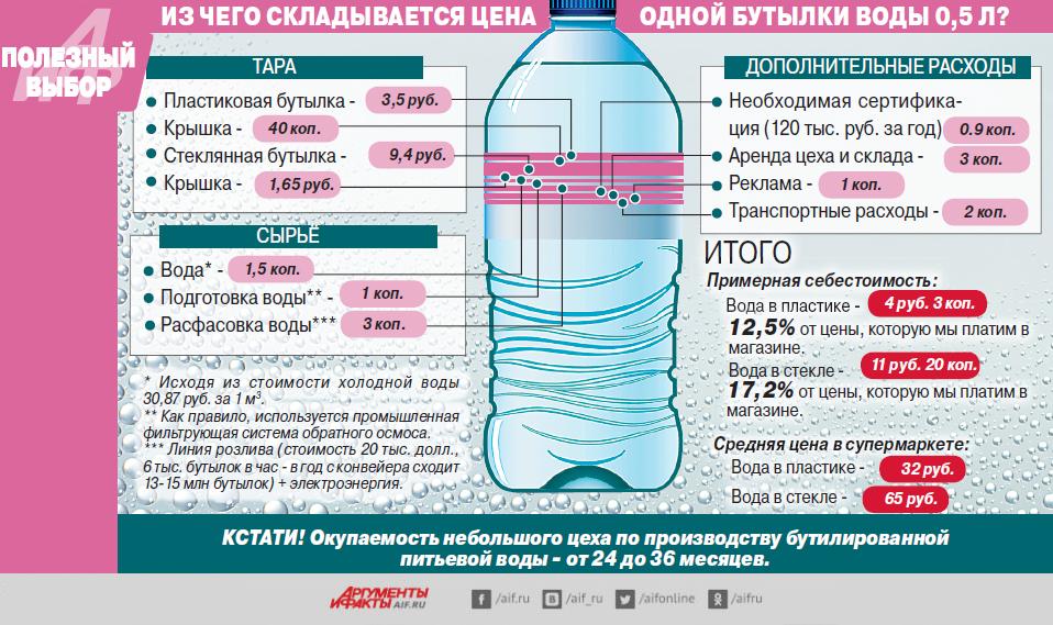 из чего складывается цена бутилированной воды