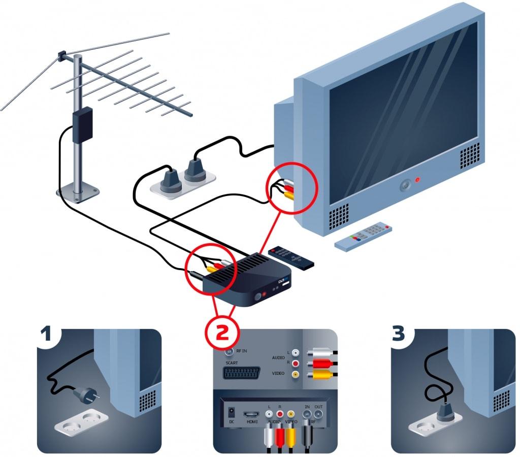 Как подключить цифровое телевидение с приставкой