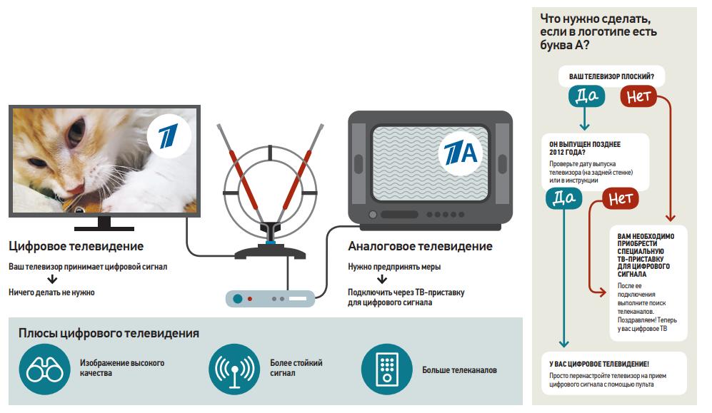Как проверить цифровое телевидение или нет