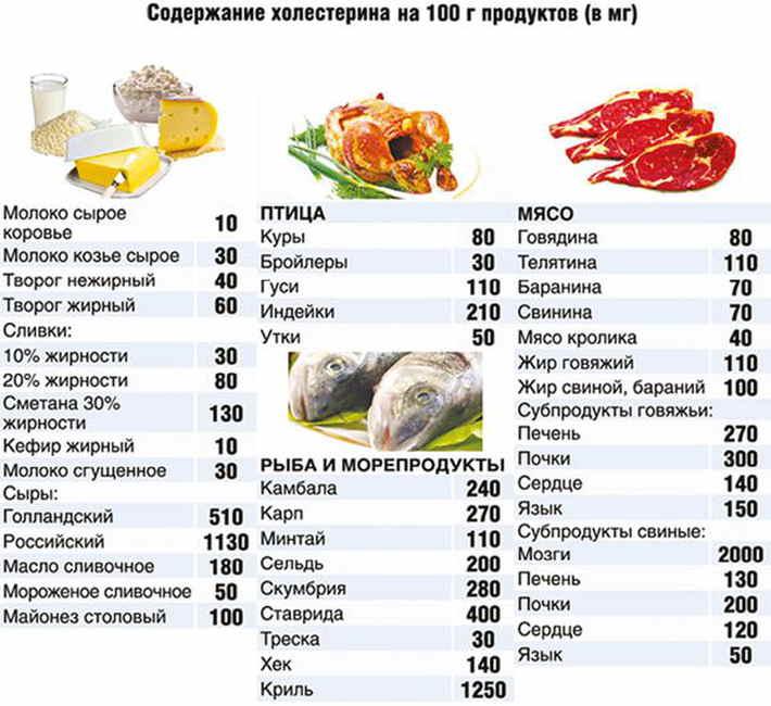 содержание холестерина в мясе