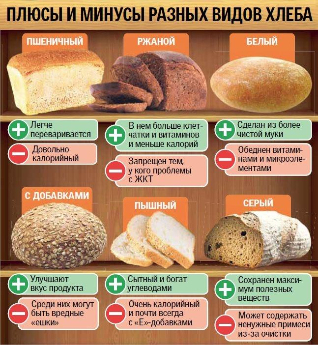 плюсы и минусы хлеба