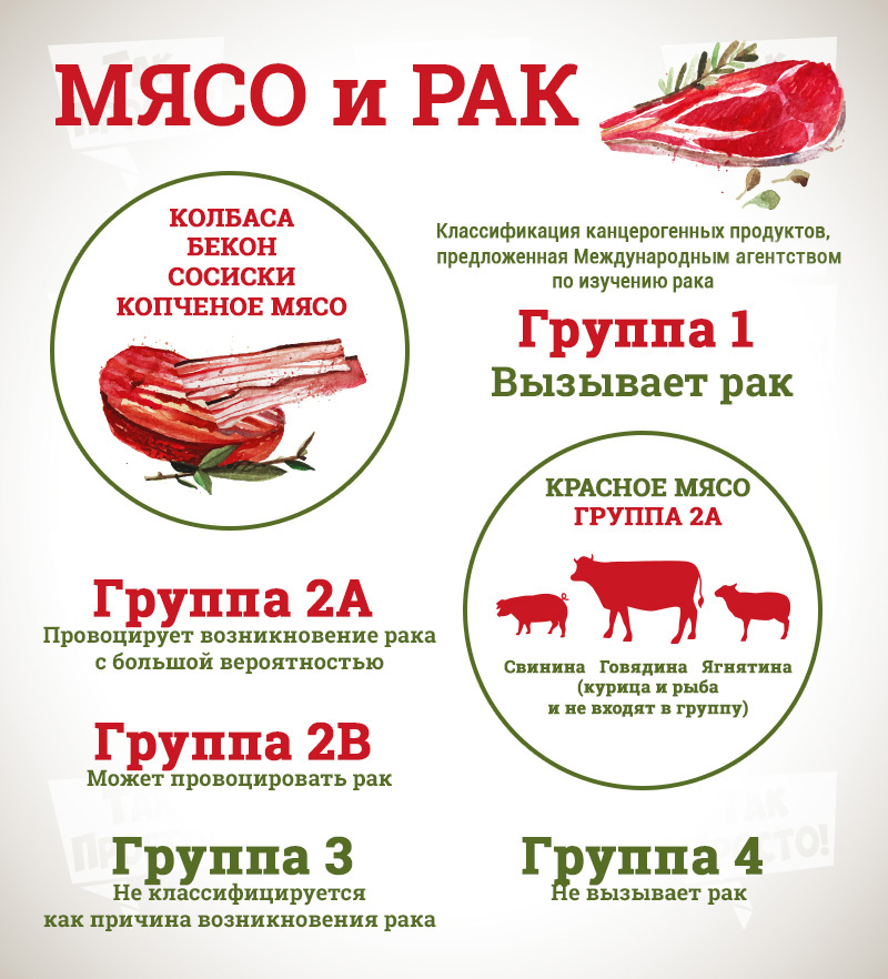 можно ли есть мясо