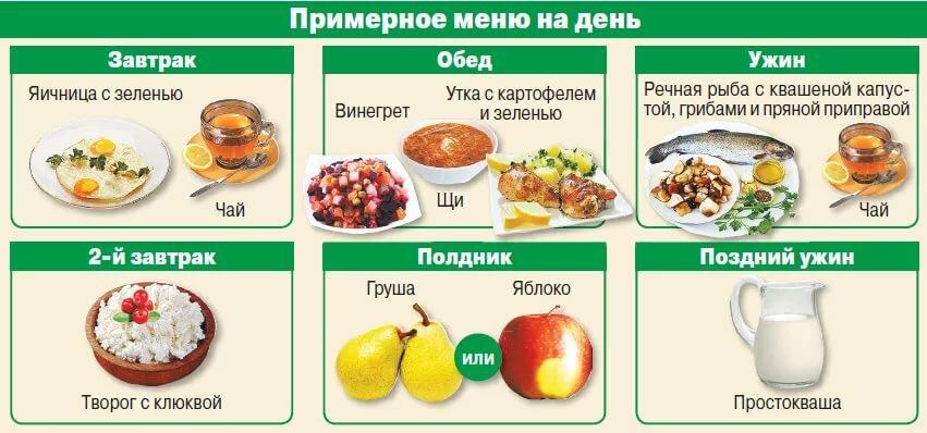 составление меню на день