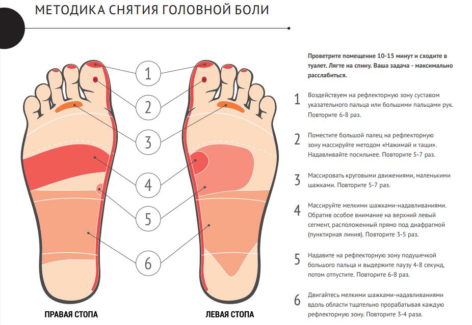 методика снятия головной боли через ступни